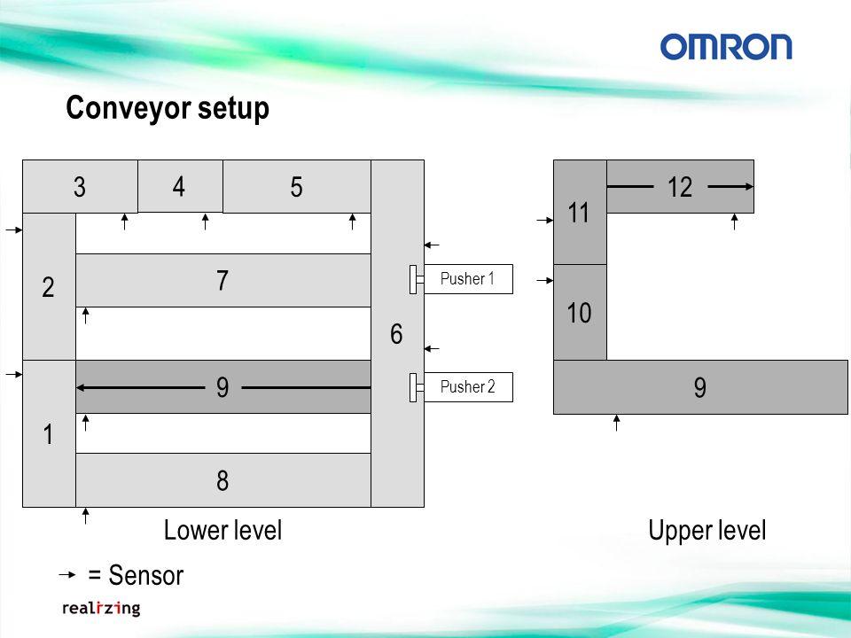 9 Conveyor setup 3 5 6 7 8 10 12 9 Lower levelUpper level 4 11 = Sensor Pusher 2Pusher 1 2 1