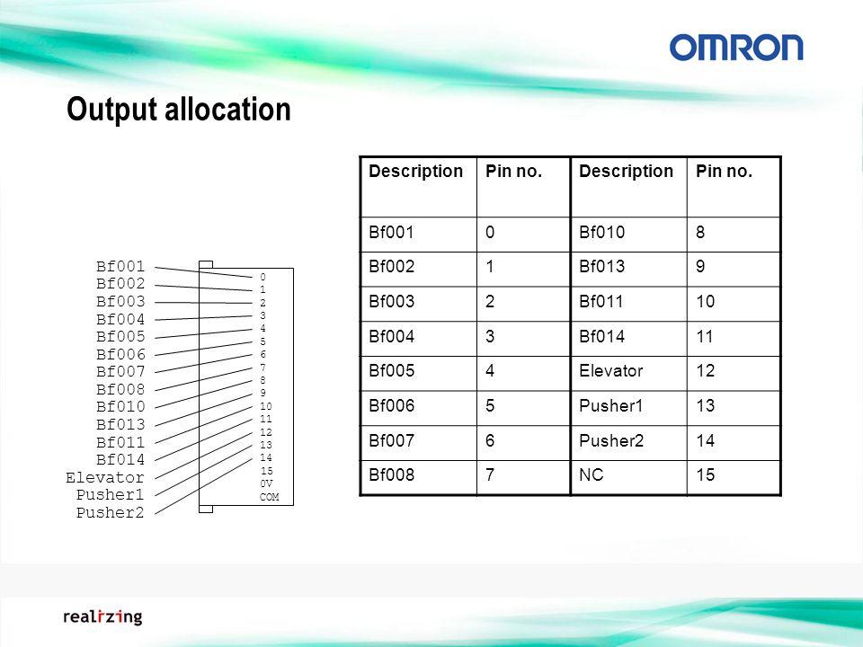 Output allocation Bf001 Bf002 Bf003 Bf004 Bf005 Bf006 Bf007 Bf008 Bf010 Bf013 Bf011 Bf014 0 1 2 3 4 5 6 7 8 9 10 11 12 13 14 0V COM DescriptionPin no.