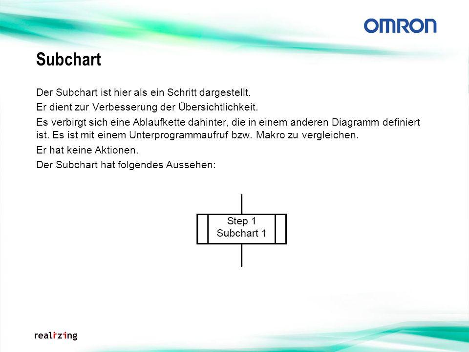 Subchart Der Subchart ist hier als ein Schritt dargestellt. Er dient zur Verbesserung der Übersichtlichkeit. Es verbirgt sich eine Ablaufkette dahinte