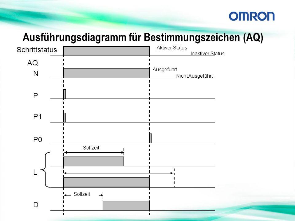 Ausführungsdiagramm für Bestimmungszeichen (AQ) Schrittstatus N P P1 P0 L D AQ Ausgeführt Nicht Ausgeführt Aktiver Status Inaktiver Status Sollzeit