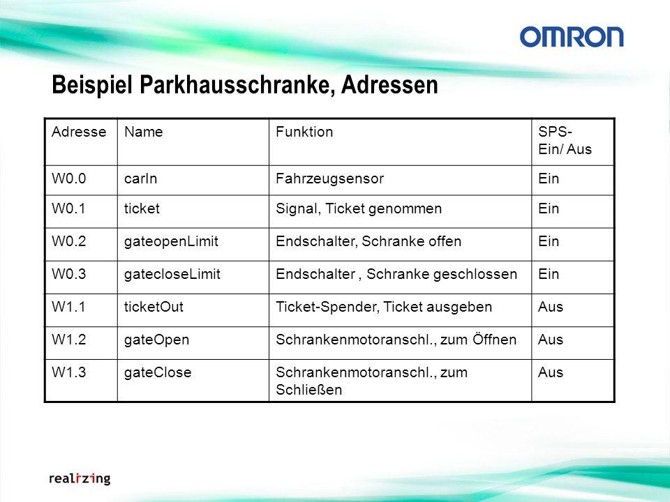 Beispiel Parkhausschranke, Adressen AdresseNameFunktionSPS- Ein/ Aus W0.0carInFahrzeugsensorEin W0.1ticketSignal, Ticket genommenEin W0.2gateopenLimit