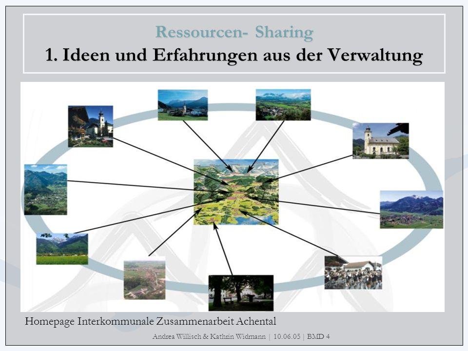 Andrea Willisch & Kathrin Widmann | 10.06.05 | BMD 4 Ressourcen- Sharing 1. Ideen und Erfahrungen aus der Verwaltung Homepage Interkommunale Zusammena