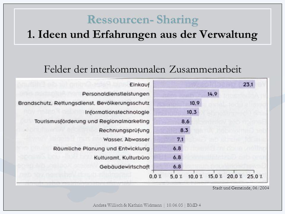 Andrea Willisch & Kathrin Widmann | 10.06.05 | BMD 4 Ressourcen- Sharing 1. Ideen und Erfahrungen aus der Verwaltung Felder der interkommunalen Zusamm
