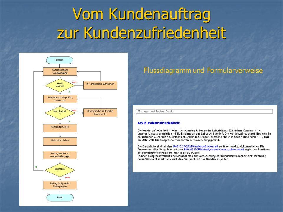 Vom Kundenauftrag zur Kundenzufriedenheit Flussdiagramm und Formularverweise