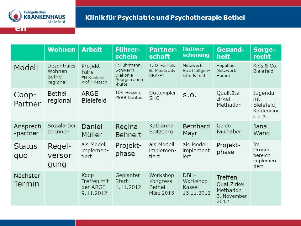 Klinik für Psychiatrie und Psychotherapie Bethel en WohnenArbeitFührer- schein Partner- schaft Haftver- schonung Gesund- heit Sorge- recht Modell Deze