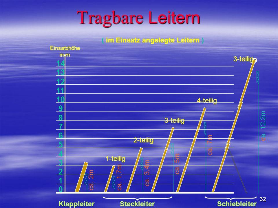 32 Tragbare Leitern ca. 2m ca. 1,7m ca. 3,4m ca. 5m ca. 7m ca. 12,2m ( im Einsatz angelegte Leitern ) Klappleiter Steckleiter Schiebleiter 1-teilig 2-