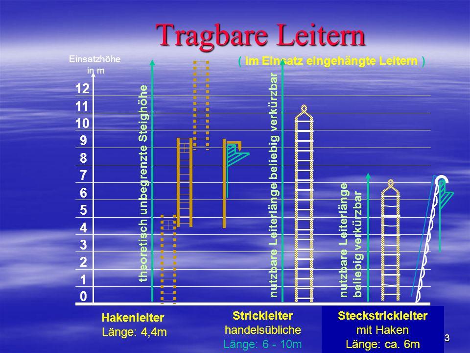33 Tragbare Leitern Steckstrickleiter mit Haken Länge: ca. 6m ( im Einsatz eingehängte Leitern ) 1 0 5 4 3 2 12 11 10 9 8 7 6 Einsatzhöhe in m theoret