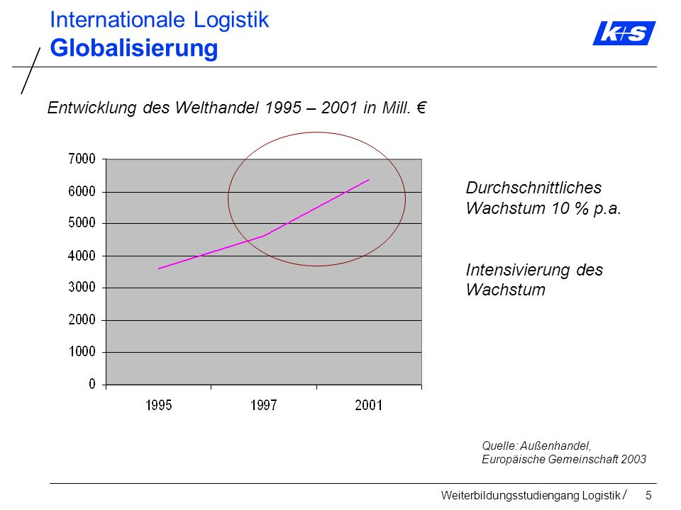 Weiterbildungsstudiengang Logistik166 Konzepte und Technologien zur Bewältigung neuer Herausforderungen Cloud computing Mobile Applications and media tablets Next Generation Analytics Context Aware Computing Ubiquitos Computing Zukünftige Herausforderungen in der Logistik
