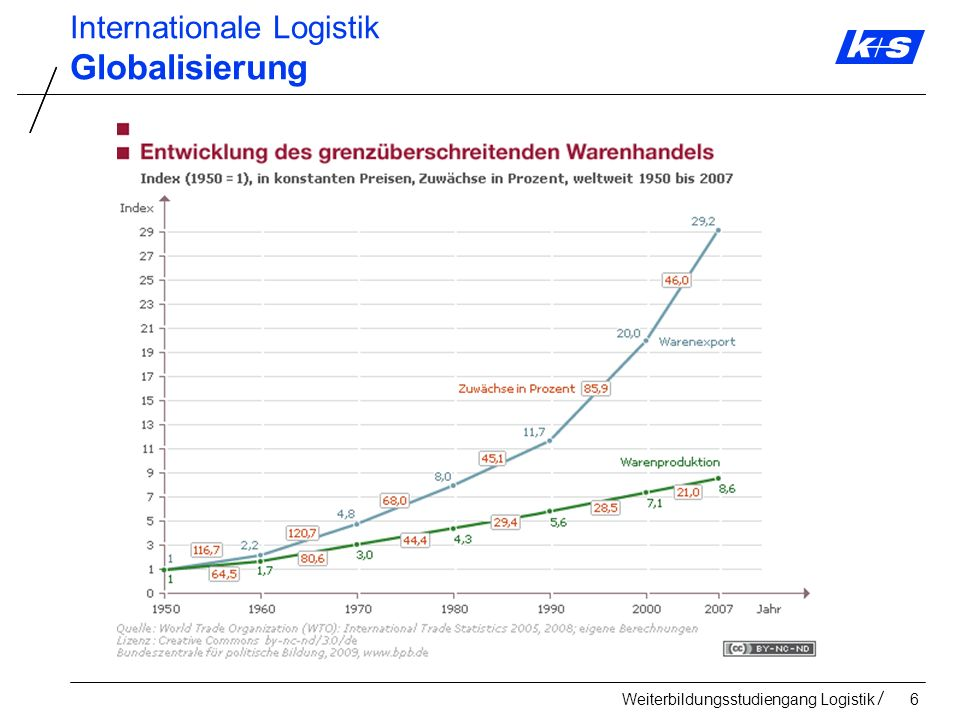 Weiterbildungsstudiengang Logistik187 Internationale Logistik Internationaler Transport