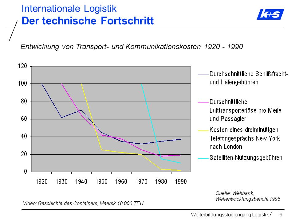 Weiterbildungsstudiengang Logistik20 Internationale Logistik Globalisierung Quelle: LogKompass 12/2011