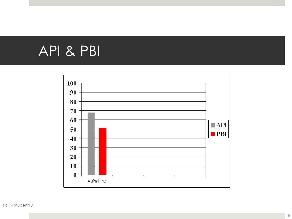 Fall 4 Student18 18 API & PBI