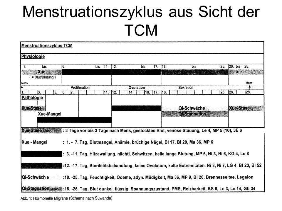 Menstruationszyklus aus Sicht der TCM