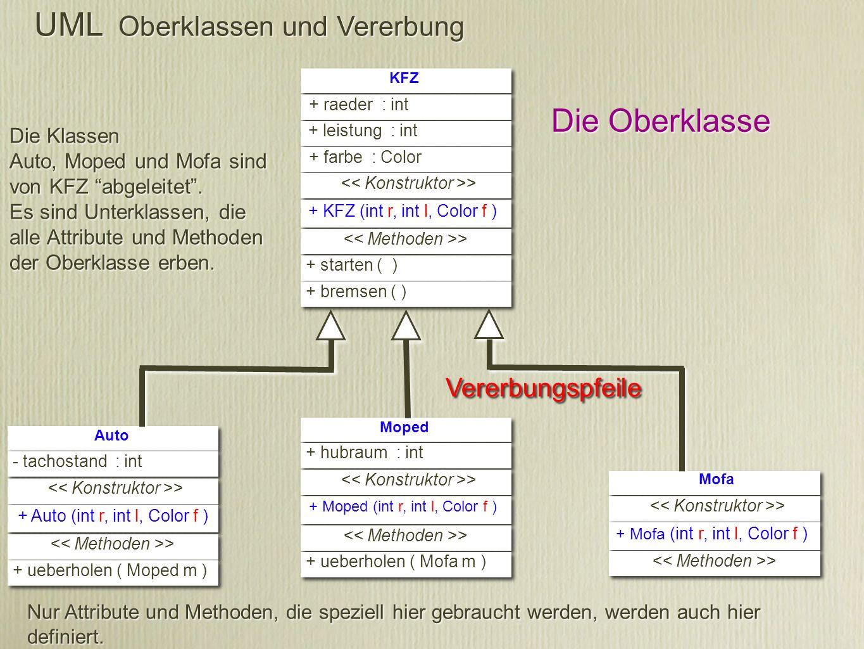 UML Oberklassen und Vererbung Moped + hubraum : int > + Moped (int r, int l, Color f ) > + ueberholen ( Mofa m ) Auto - tachostand : int > + Auto (int