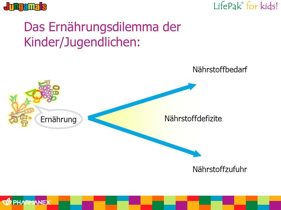 Nährstoffbedarf Nährstoffzufuhr Das Ernährungsdilemma der Kinder/Jugendlichen: Ernährung Nährstoffdefizite