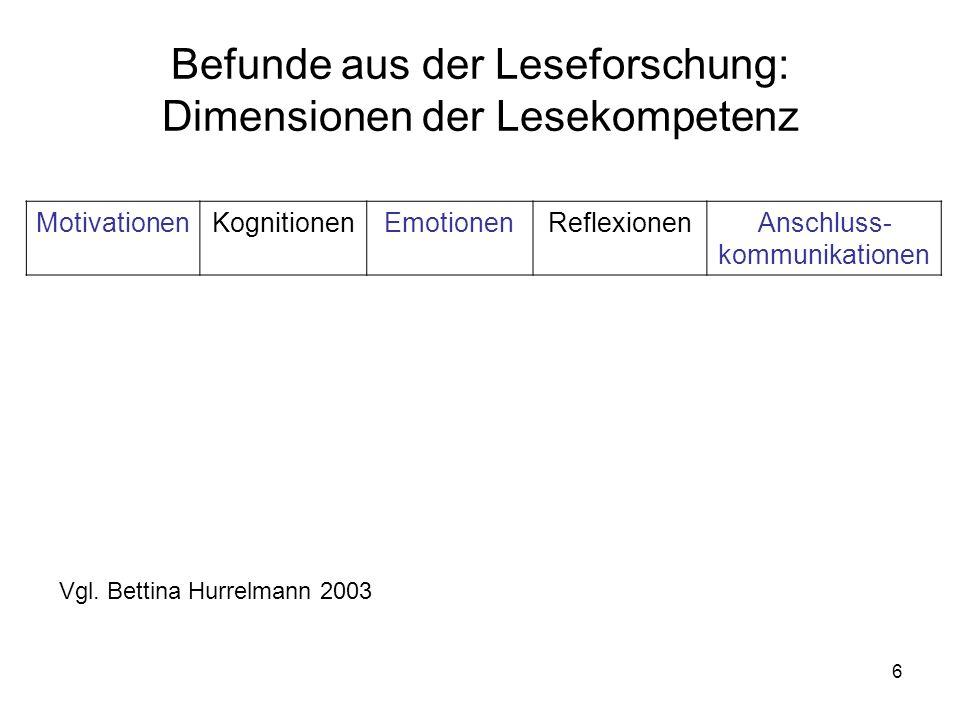 6 Befunde aus der Leseforschung: Dimensionen der Lesekompetenz MotivationenKognitionenEmotionenReflexionenAnschluss- kommunikationen Vgl.