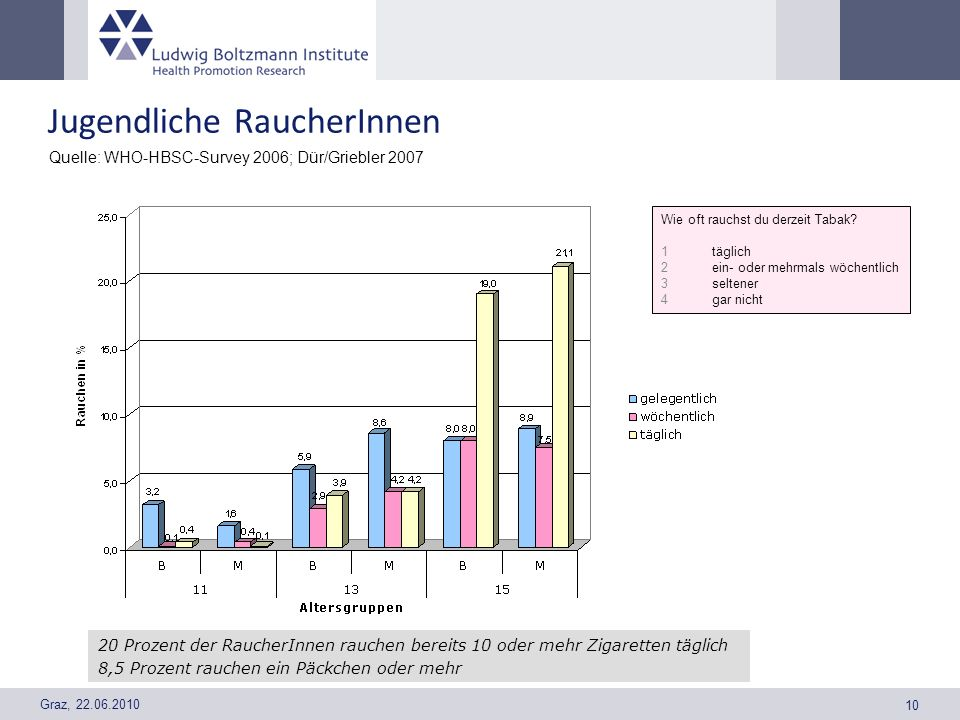 Graz, 22.06.2010 10 Jugendliche RaucherInnen Quelle: WHO-HBSC-Survey 2006; Dür/Griebler 2007 20 Prozent der RaucherInnen rauchen bereits 10 oder mehr