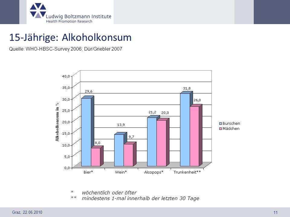 Graz, 22.06.2010 11 15-Jährige: Alkoholkonsum Quelle: WHO-HBSC-Survey 2006; Dür/Griebler 2007 *wöchentlich oder öfter **mindestens 1-mal innerhalb der