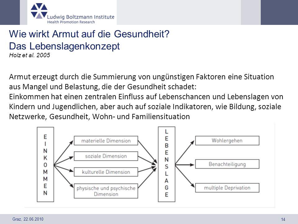 Graz, 22.06.2010 14 Wie wirkt Armut auf die Gesundheit? Das Lebenslagenkonzept Holz et al. 2005 Armut erzeugt durch die Summierung von ungünstigen Fak