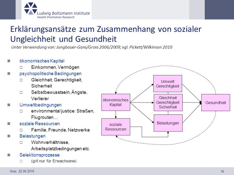 Graz, 22.06.2010 16 Erklärungsansätze zum Zusammenhang von sozialer Ungleichheit und Gesundheit ökonomisches Kapital Einkommen, Vermögen psychopolitis