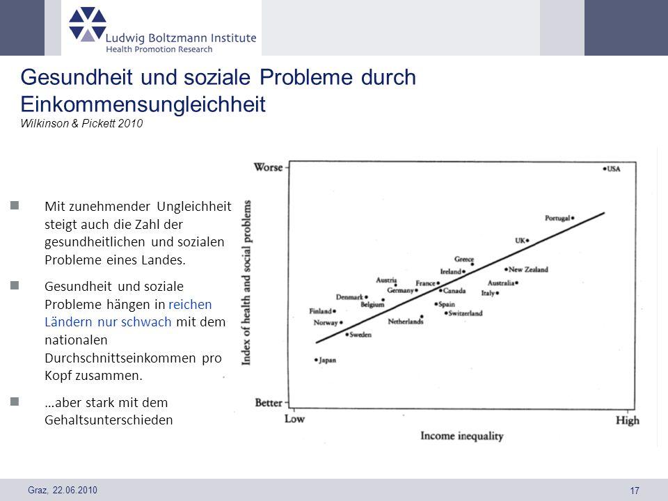 Graz, 22.06.2010 17 Gesundheit und soziale Probleme durch Einkommensungleichheit Wilkinson & Pickett 2010 Mit zunehmender Ungleichheit steigt auch die