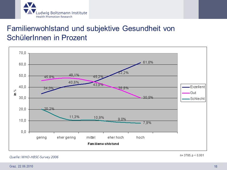Graz, 22.06.2010 18 Familienwohlstand und subjektive Gesundheit von SchülerInnen in Prozent n= 3785, p < 0,001 Quelle: WHO-HBSC-Survey 2006