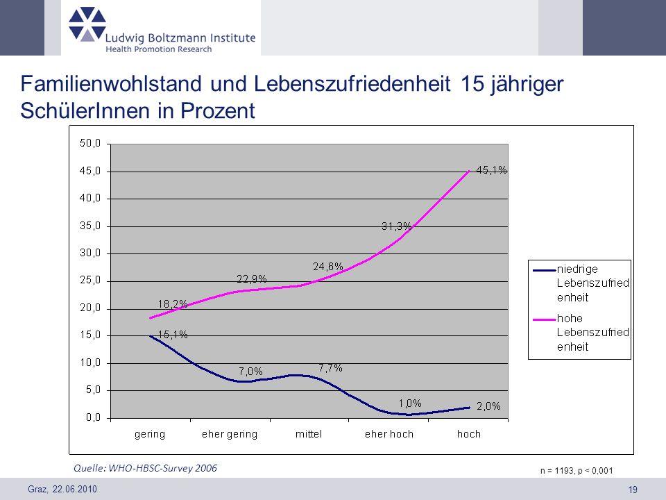 Graz, 22.06.2010 19 Familienwohlstand und Lebenszufriedenheit 15 jähriger SchülerInnen in Prozent Quelle: WHO-HBSC-Survey 2006 n = 1193, p < 0,001