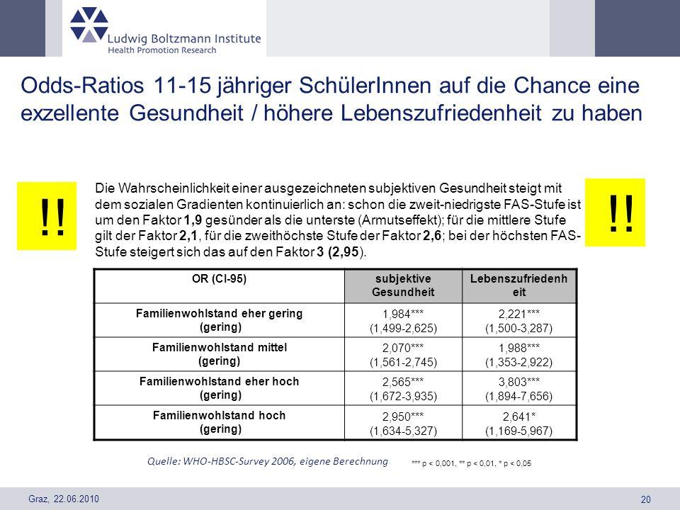 Graz, 22.06.2010 20 Odds-Ratios 11-15 jähriger SchülerInnen auf die Chance eine exzellente Gesundheit / höhere Lebenszufriedenheit zu haben OR (CI-95)
