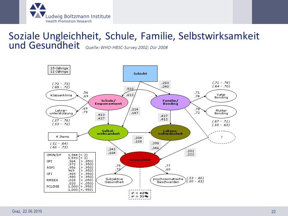Graz, 22.06.2010 22 Soziale Ungleichheit, Schule, Familie, Selbstwirksamkeit und Gesundheit Quelle: WHO-HBSC-Survey 2002; Dür 2008