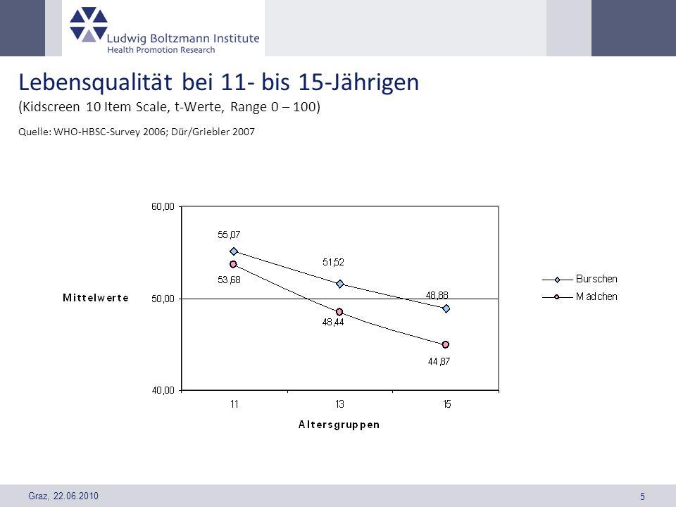 Graz, 22.06.2010 5 Lebensqualität bei 11- bis 15-Jährigen (Kidscreen 10 Item Scale, t-Werte, Range 0 – 100) Quelle: WHO-HBSC-Survey 2006; Dür/Griebler