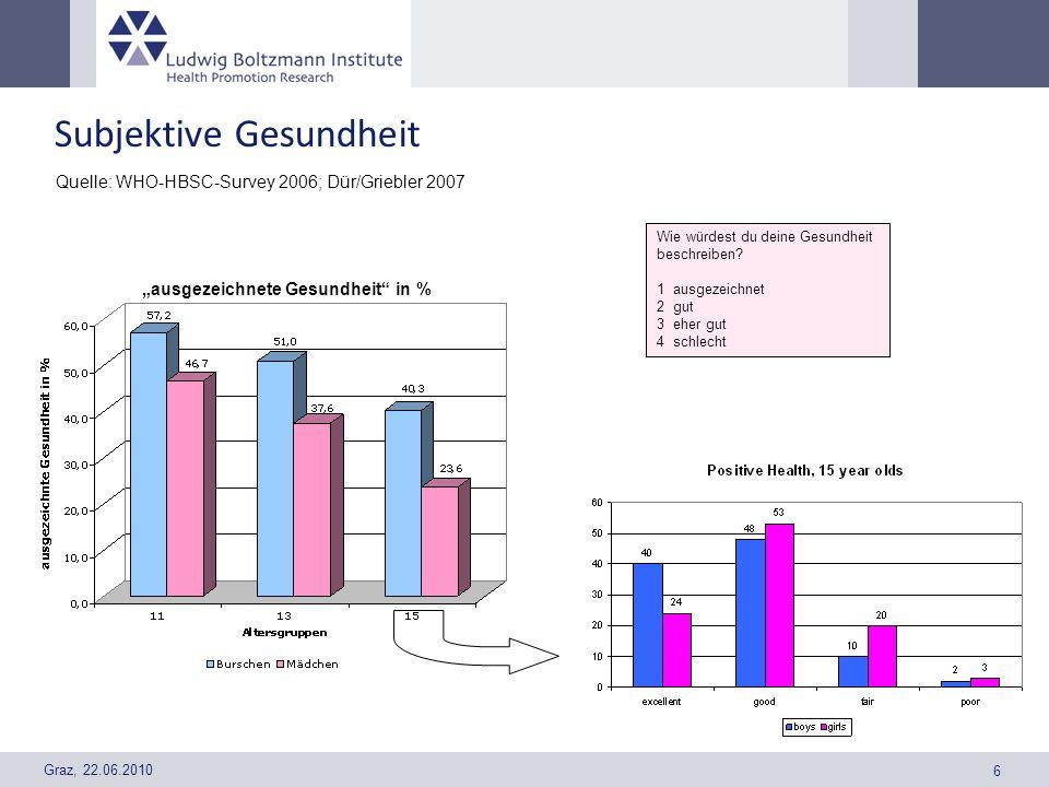Graz, 22.06.2010 6 Subjektive Gesundheit Quelle: WHO-HBSC-Survey 2006; Dür/Griebler 2007 Wie würdest du deine Gesundheit beschreiben? 1 ausgezeichnet