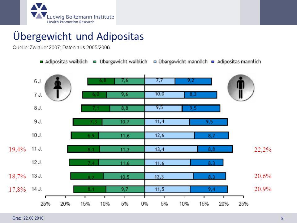 Graz, 22.06.2010 9 Übergewicht und Adipositas Quelle: Zwiauer 2007; Daten aus 2005/2006 19,4% 18,7% 17,8% 22,2% 20,6% 20,9%