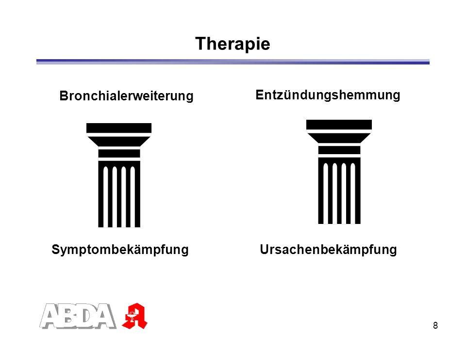 9 Betamimetika Erweitern Bronchien Kurzwirkende Betamimetika -Anfallsprophylaxe vor Anstrengung -Akutbehandlung von Symptomen/bei Bedarf Langwirkende Betamimetika -Erweitern Bronchien über den ganzen Tag -Anwendung: 2x pro Tag
