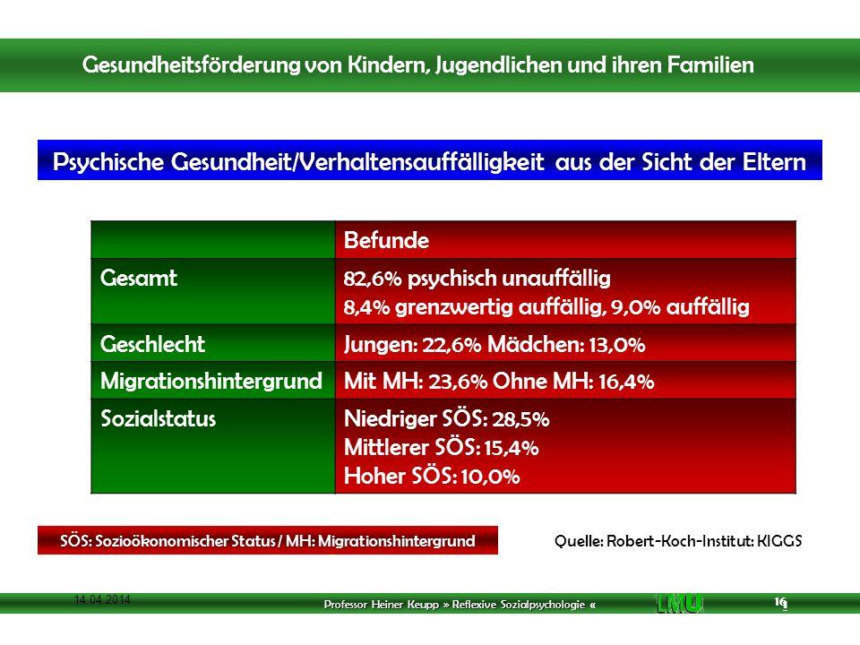 Professor Heiner Keupp » Reflexive Sozialpsychologie « 1 16 14.04.2014 16 Quelle: Robert-Koch-Institut: KIGGS Befunde Gesamt82,6% psychisch unauffällig 8,4% grenzwertig auffällig, 9,0% auffällig GeschlechtJungen: 22,6% Mädchen: 13,0% MigrationshintergrundMit MH: 23,6% Ohne MH: 16,4% SozialstatusNiedriger SÖS: 28,5% Mittlerer SÖS: 15,4% Hoher SÖS: 10,0% Psychische Gesundheit/Verhaltensauffälligkeit aus der Sicht der Eltern SÖS: Sozioökonomischer Status / MH: Migrationshintergrund Gesundheitsförderung von Kindern, Jugendlichen und ihren Familien