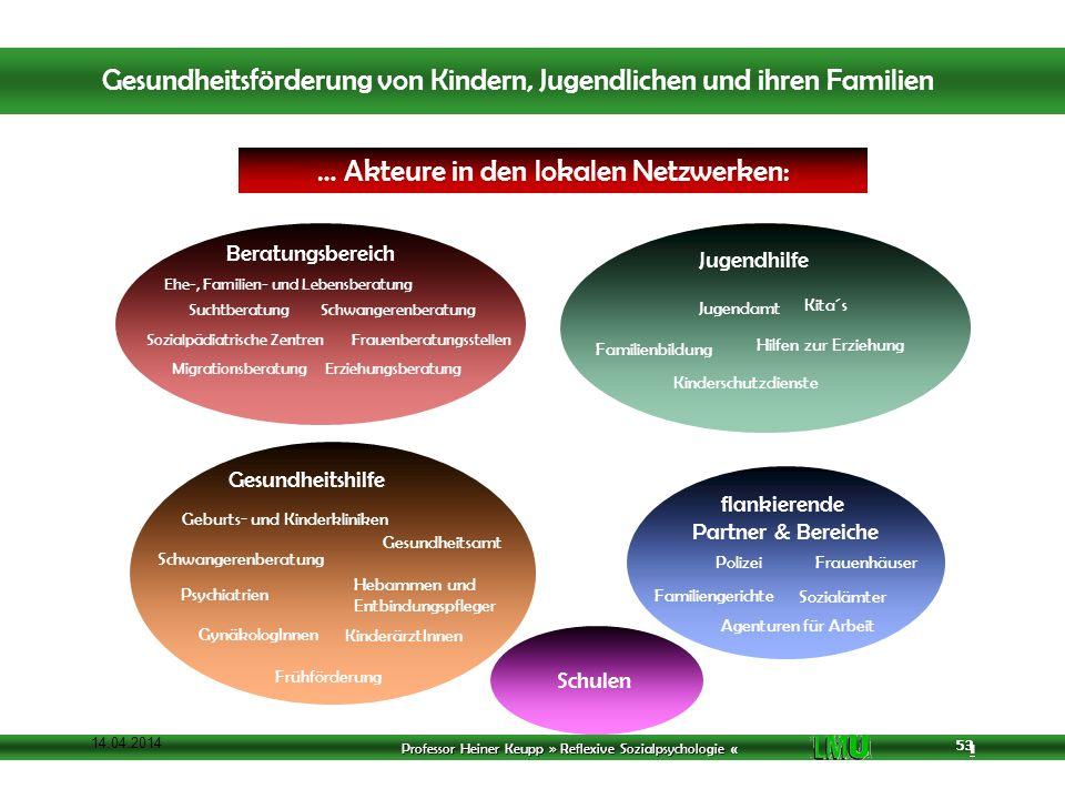 Professor Heiner Keupp » Reflexive Sozialpsychologie « 1 53 14.04.2014 53 Schulen … Akteure in den lokalen Netzwerken: Jugendamt Kita´s Familienbildun