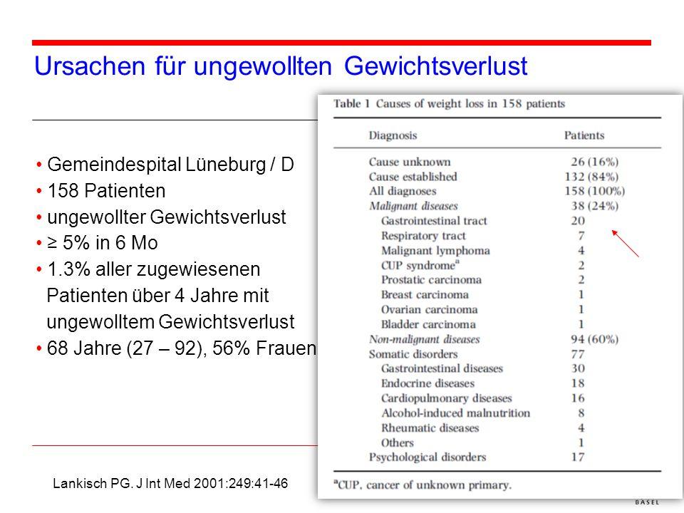 Ursachen für ungewollten Gewichtsverlust Gemeindespital Lüneburg / D 158 Patienten ungewollter Gewichtsverlust 5% in 6 Mo 1.3% aller zugewiesenen Pati