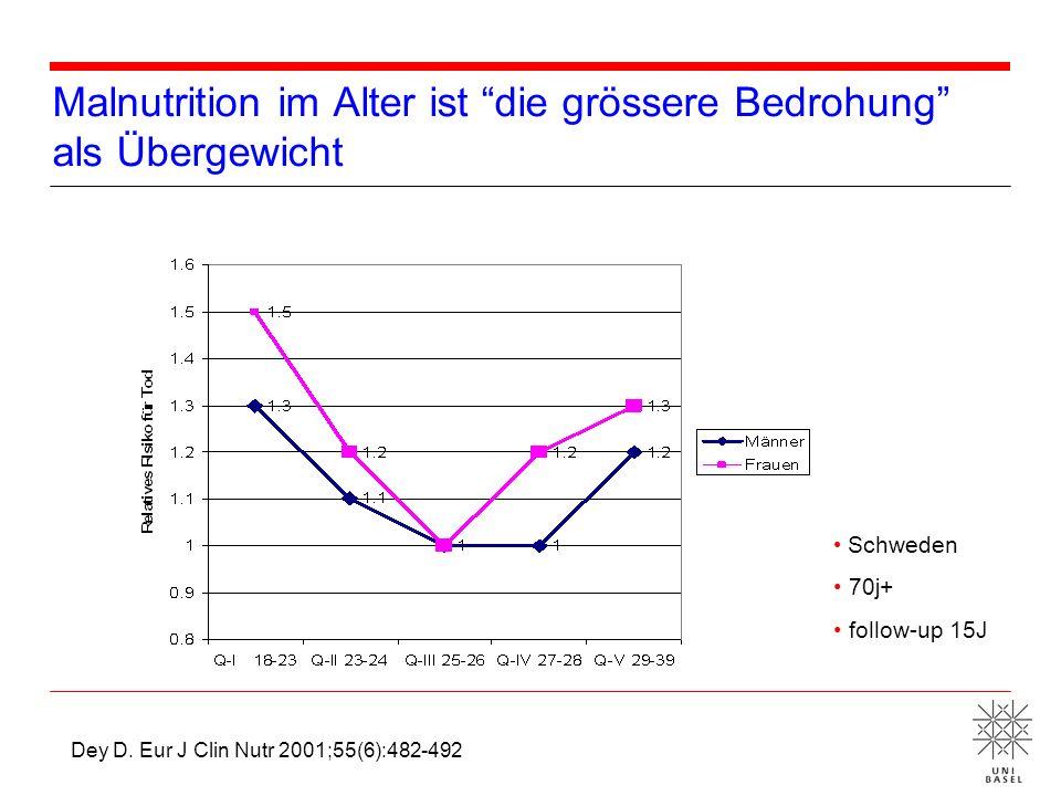 Malnutrition im Alter ist die grössere Bedrohung als Übergewicht Dey D. Eur J Clin Nutr 2001;55(6):482-492 Schweden 70j+ follow-up 15J
