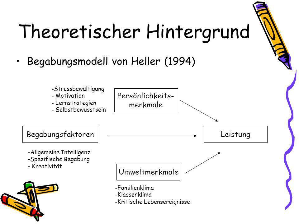 Theoretischer Hintergrund Begabungsmodell von Heller (1994) Begabungsfaktoren Umweltmerkmale Persönlichkeits- merkmale Leistung -Stressbewältigung - Motivation - Lernstrategien - Selbstbewusstsein -Allgemeine Intelligenz -Spezifische Begabung - Kreativität -Familienklima -Klassenklima -Kritische Lebensereignisse
