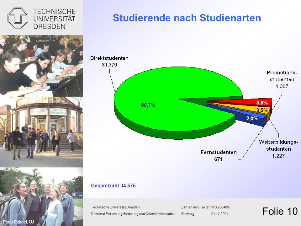 Studierende nach Studienarten Technische Universität Dresden,Zahlen und FaktenWS 2004/05 Dezernat Forschungsförderung und Öffentlichkeitsarbeit Sticht