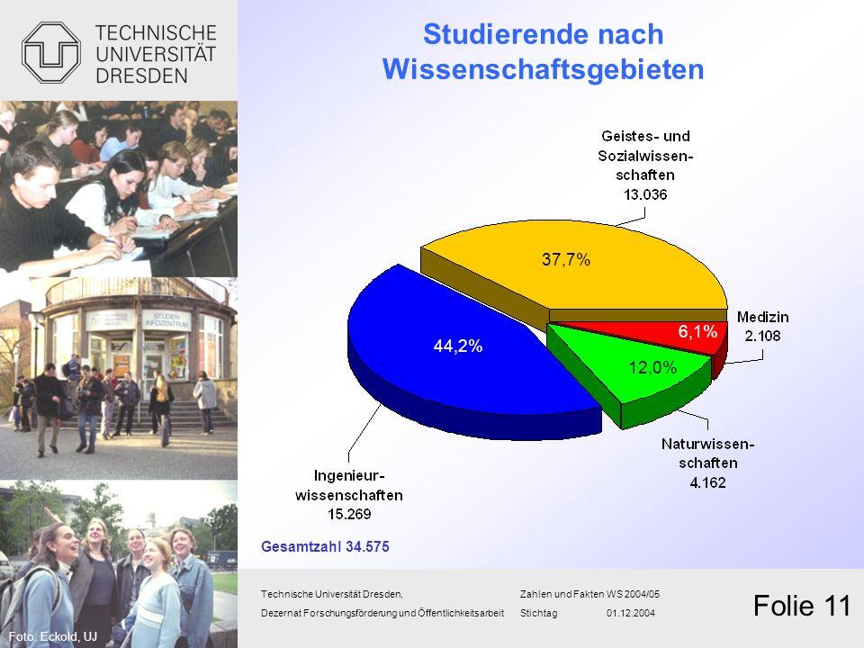 Studierende nach Wissenschaftsgebieten Technische Universität Dresden,Zahlen und FaktenWS 2004/05 Dezernat Forschungsförderung und Öffentlichkeitsarbe