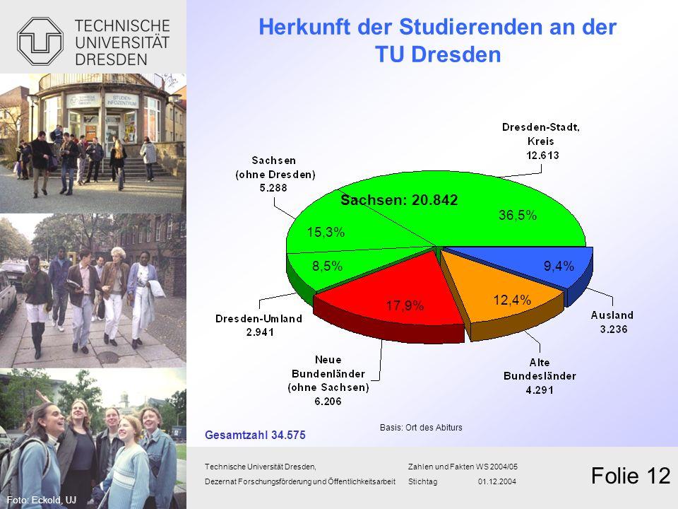 Herkunft der Studierenden an der TU Dresden Technische Universität Dresden,Zahlen und FaktenWS 2004/05 Dezernat Forschungsförderung und Öffentlichkeit
