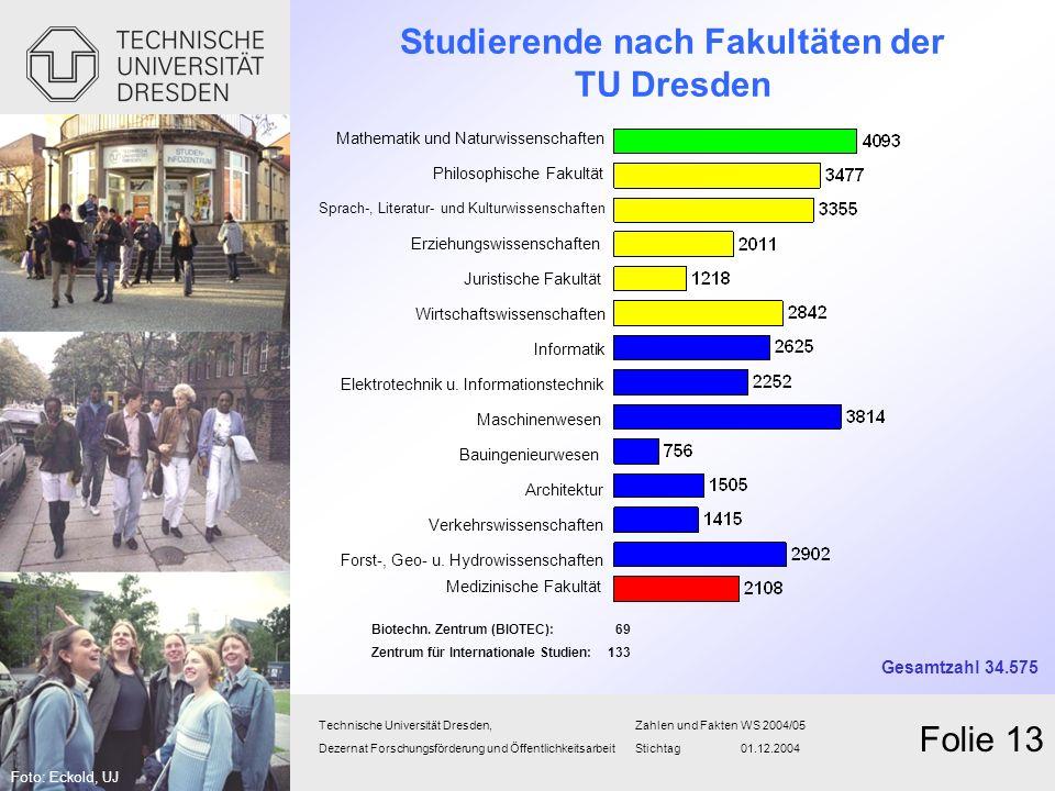 Studierende nach Fakultäten der TU Dresden Technische Universität Dresden,Zahlen und Fakten WS 2004/05 Dezernat Forschungsförderung und Öffentlichkeit