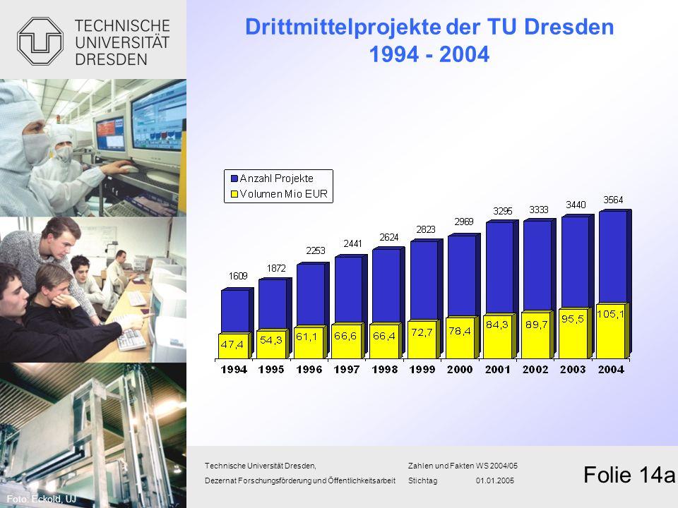 Drittmittelprojekte der TU Dresden 1994 - 2004 Technische Universität Dresden,Zahlen und FaktenWS 2004/05 Dezernat Forschungsförderung und Öffentlichk