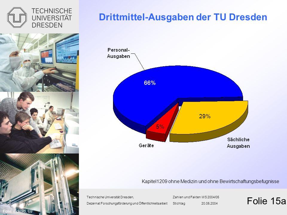 Drittmittel-Ausgaben der TU Dresden Technische Universität Dresden,Zahlen und FaktenWS 2004/05 Dezernat Forschungsförderung und Öffentlichkeitsarbeit