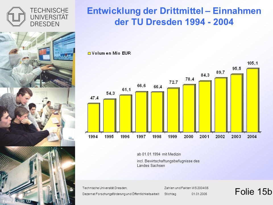 Entwicklung der Drittmittel – Einnahmen der TU Dresden 1994 - 2004 Technische Universität Dresden,Zahlen und FaktenWS 2004/05 Dezernat Forschungsförde