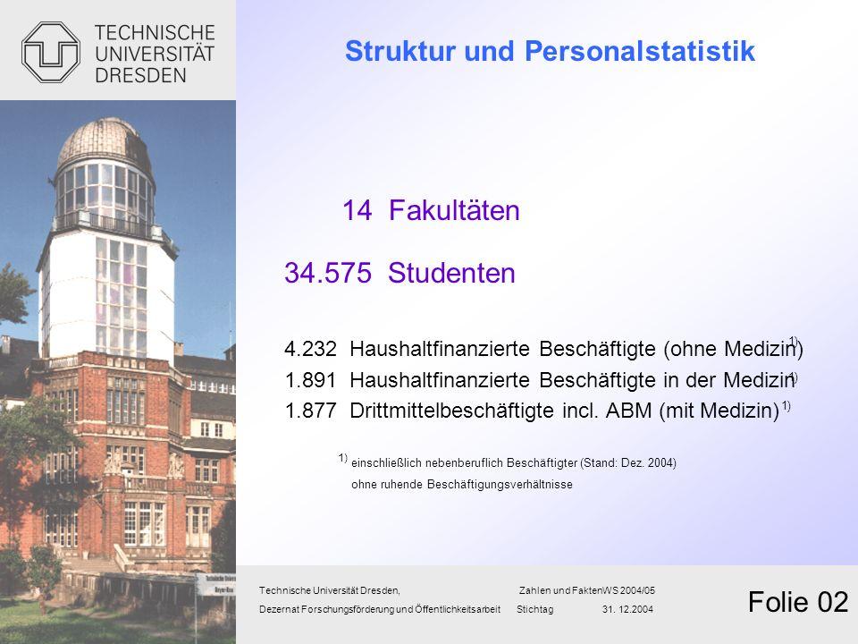 Struktur und Personalstatistik 14 Fakultäten 34.575 Studenten 4.232 Haushaltfinanzierte Beschäftigte (ohne Medizin) 1.891 Haushaltfinanzierte Beschäft