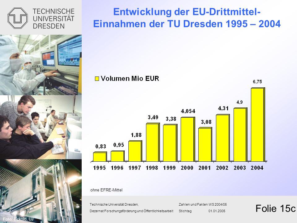 Entwicklung der EU-Drittmittel- Einnahmen der TU Dresden 1995 – 2004 Technische Universität Dresden,Zahlen und FaktenWS 2004/05 Dezernat Forschungsför