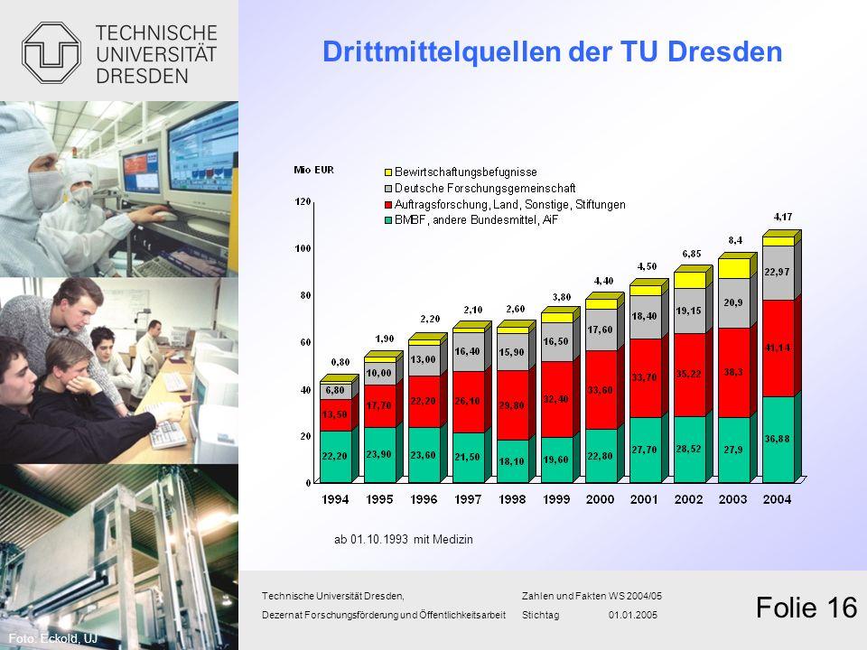 Drittmittelquellen der TU Dresden Technische Universität Dresden,Zahlen und FaktenWS 2004/05 Dezernat Forschungsförderung und Öffentlichkeitsarbeit St