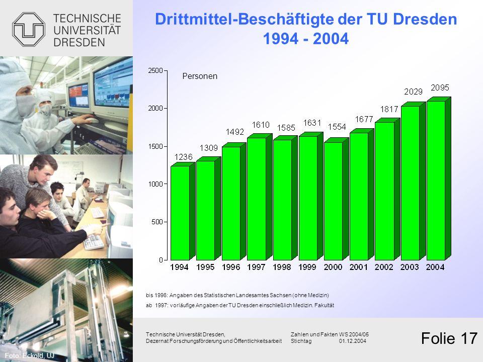 Drittmittel-Beschäftigte der TU Dresden 1994 - 2004 Technische Universität Dresden,Zahlen und FaktenWS 2004/05 Dezernat Forschungsförderung und Öffent