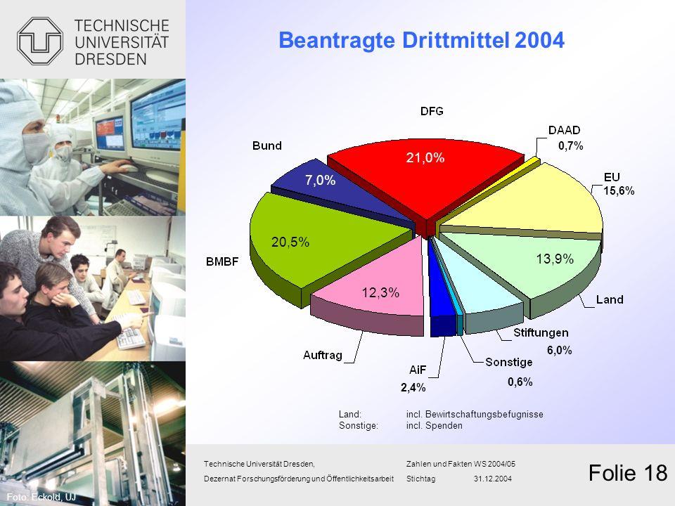 Beantragte Drittmittel 2004 Technische Universität Dresden,Zahlen und FaktenWS 2004/05 Dezernat Forschungsförderung und Öffentlichkeitsarbeit Stichtag