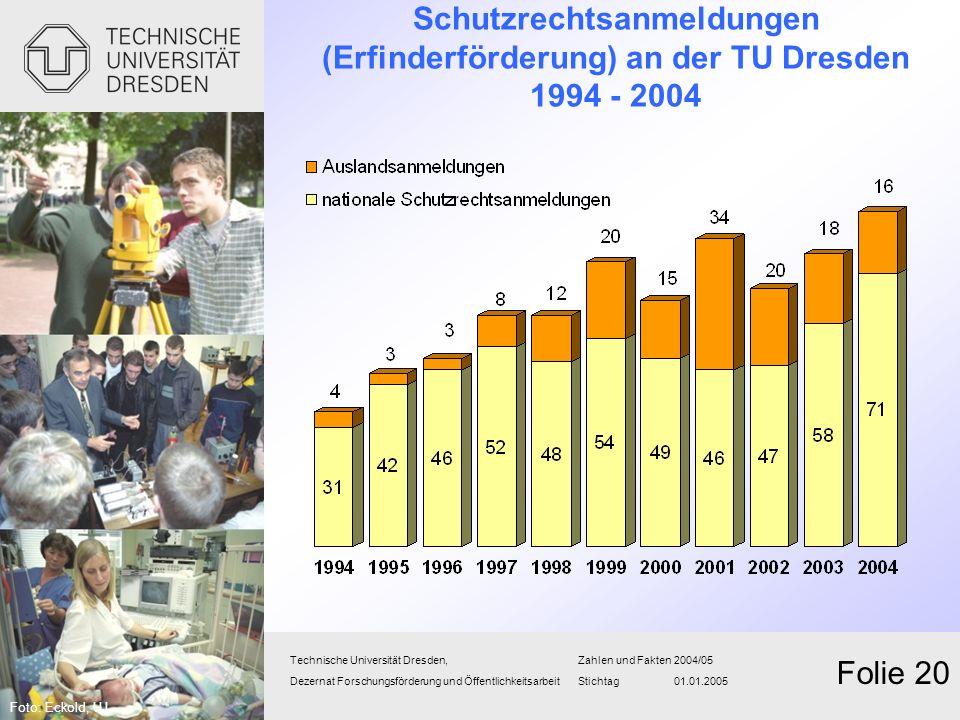 Schutzrechtsanmeldungen (Erfinderförderung) an der TU Dresden 1994 - 2004 Technische Universität Dresden,Zahlen und Fakten2004/05 Dezernat Forschungsf